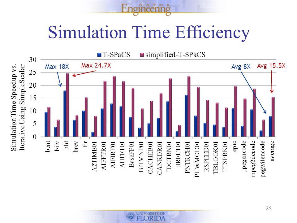 Simulation Time Efficiency 25 Max 18X Avg 8X Max 24.7X Avg 15.5X