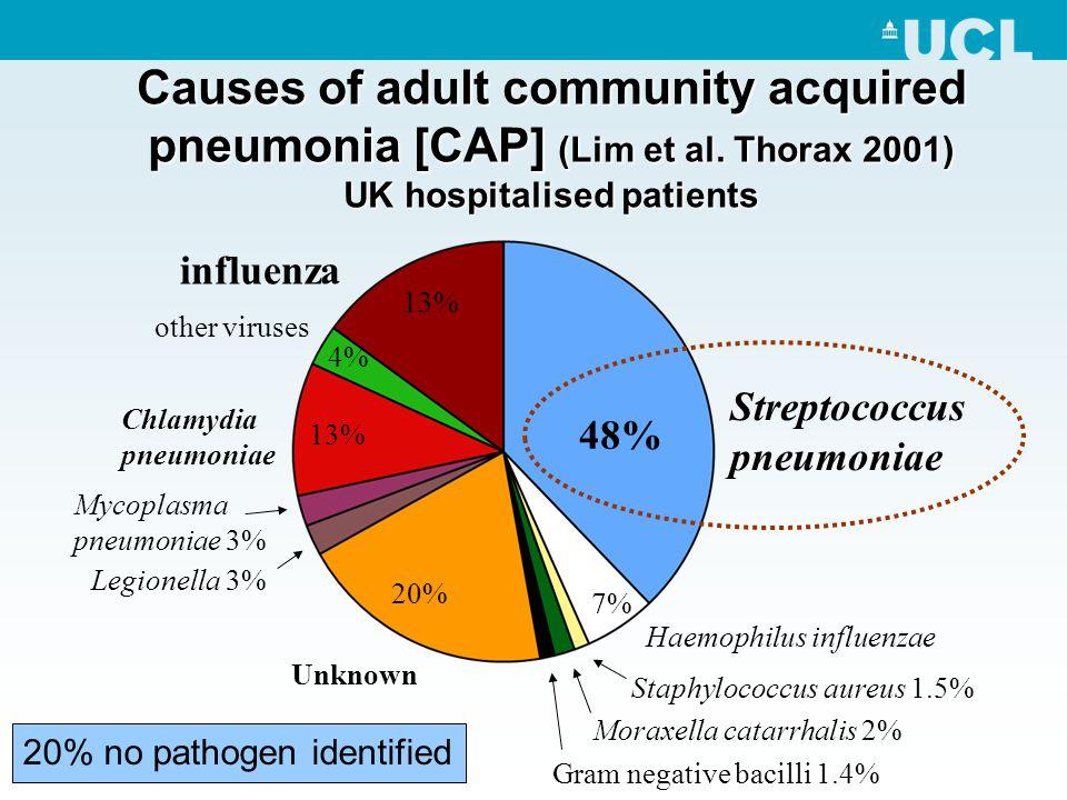 Causes of adult community acquired pneumonia [CAP] (Lim et al.