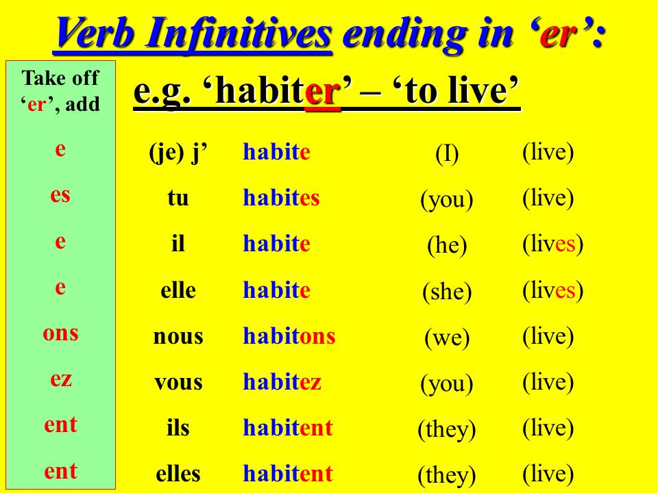 We already know there are three main types of verbs in French -er - ir - re parler finir, choisir apprendre, vendre We know these verbs follow regular patterns…..