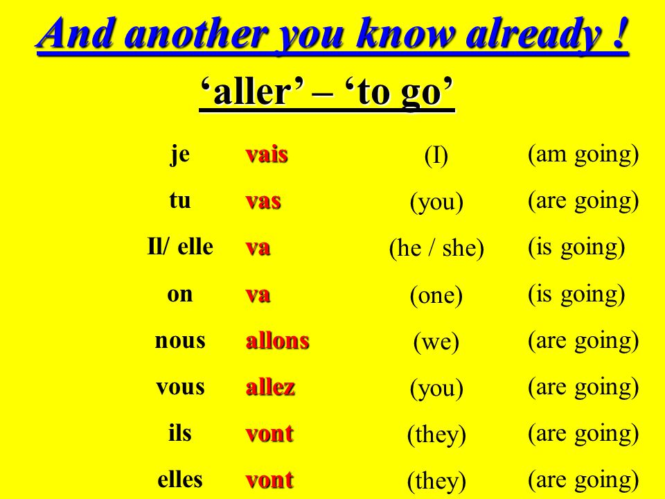 Here's another: 'pouvoir' – 'to be able (can)' je tu Il/ elle on nous vous ils elles peux peux peut peut pouvons pouvez peuvent peuvent (I) (you) (he /she) (one) (we) (you) (they) (can) (can / is able) (can) (are able)