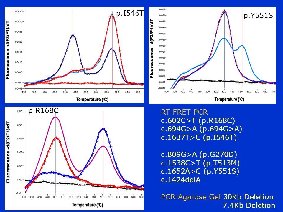 p.I546T p.R168C p.Y551S RT-FRET-PCR c.602C>T (p.R168C) c.694G>A (p.694G>A) c.1637T>C (p.I546T) c.809G>A (p.G270D) c.1538C>T (p.T513M) c.1652A>C (p.Y55