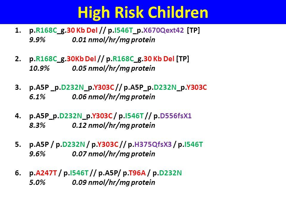High Risk Children 1.p.R168C_g.30 Kb Del // p.I546T_p.X670Qext42 [TP] 9.9%0.01 nmol/hr/mg protein 2.p.R168C_g.30Kb Del // p.R168C_g.30 Kb Del [TP] 10.