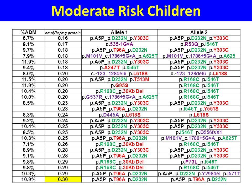 Moderate Risk Children %ADM nmol/hr/mg protein Allele 1Allele 2 6.7%0.16p.A5P_p.D232N_p.Y303C 9.1%0.17c.535-1G>Ap.R53Q_p.I546T 9.7%0.18p.A5P_p.T96A_p.