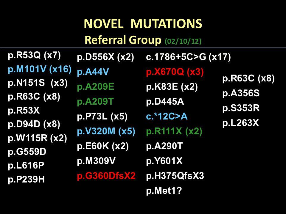 NOVEL MUTATIONS Referral Group (02/10/12) p.R53Q (x7) p.M101V (x16) p.N151S (x3) p.R63C (x8) p.R53X p.D94D (x8) p.W115R (x2) p.G559D p.L616P p.P239H p