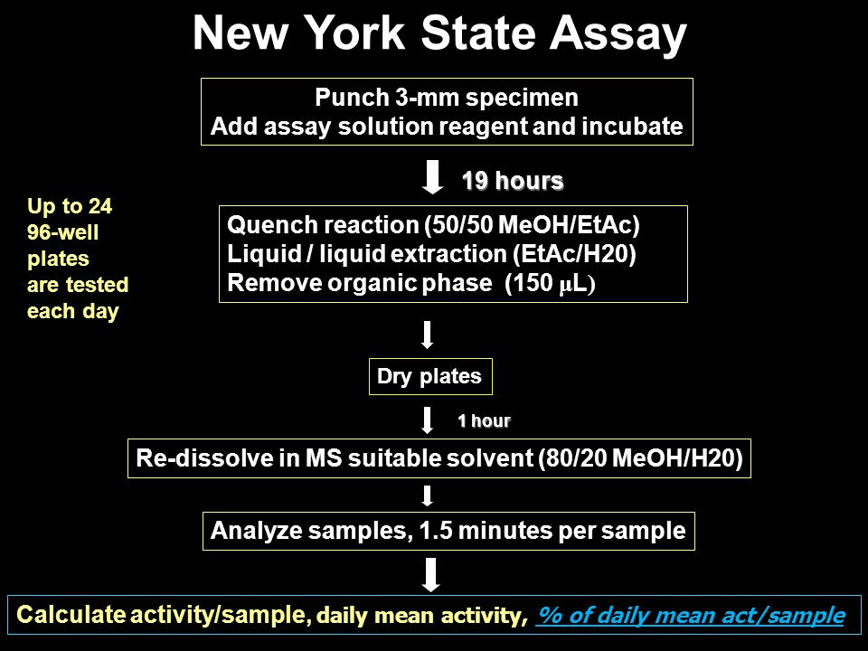 New York State Assay Punch 3-mm specimen Add assay solution reagent and incubate Quench reaction (50/50 MeOH/EtAc) Liquid / liquid extraction (EtAc/H2