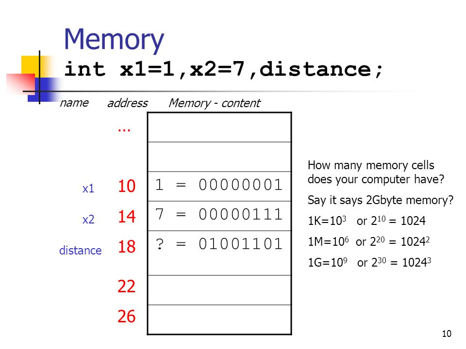 10 Memory int x1=1,x2=7,distance; 1 = 00000001 7 = 00000111 ? = 01001101 … 10 14 18 22 26 … x1 x2 distance address name Memory - content How many memo