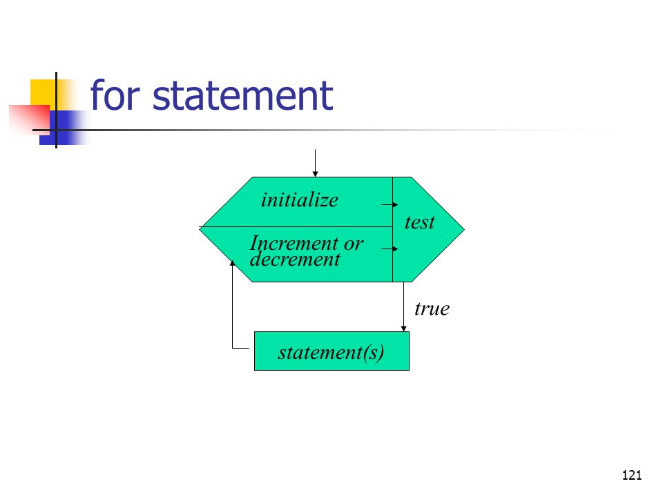 121 for statement initialize test Increment or decrement true statement(s)
