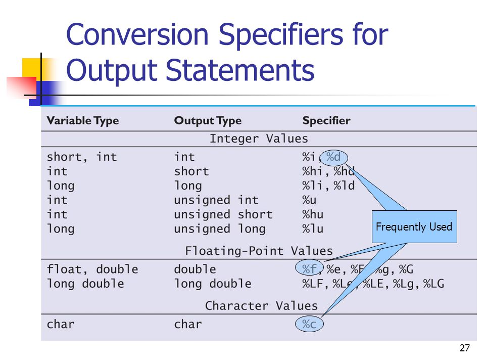 27 Conversion Specifiers for Output Statements Frequently Used