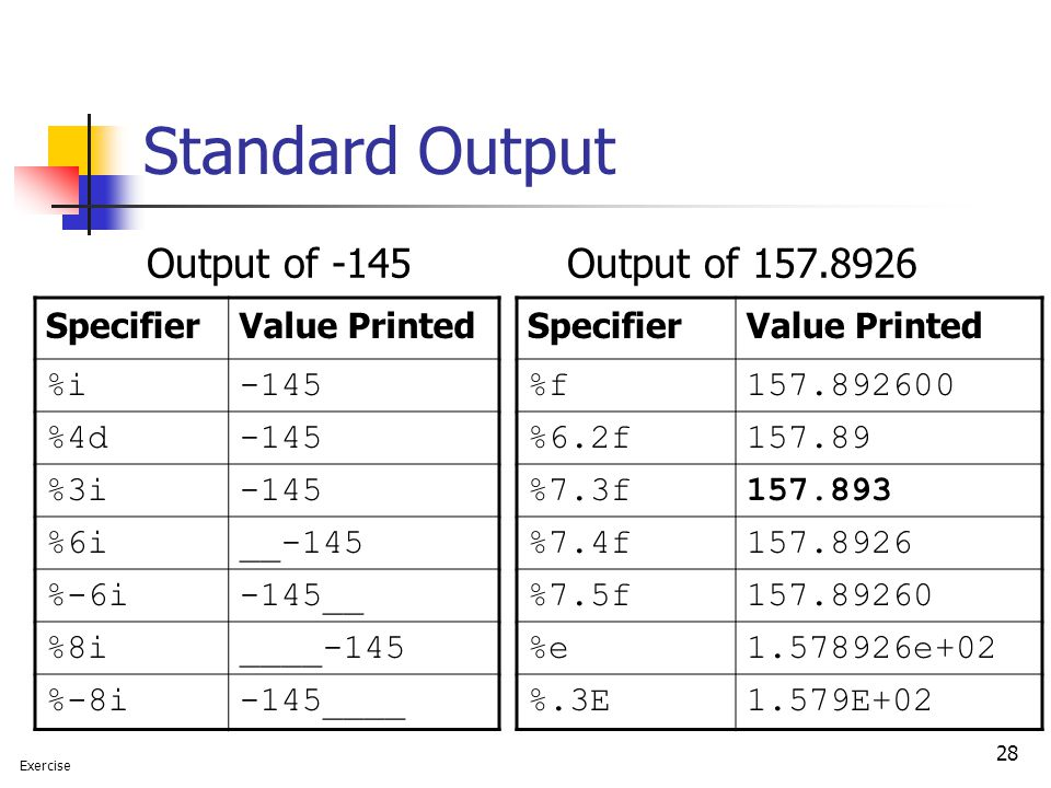 28 Standard Output Output of -145Output of 157.8926 SpecifierValue Printed %f157.892600 %6.2f157.89 %7.3f157.893 %7.4f157.8926 %7.5f157.89260 %e1.5789