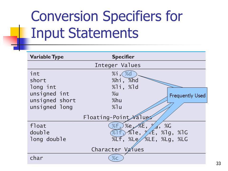 33 Conversion Specifiers for Input Statements Frequently Used