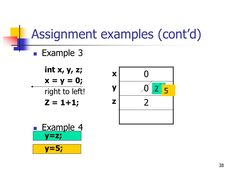 38 Assignment examples (cont'd) Example 3 int x, y, z; x = y = 0; right to left! Z = 1+1; Example 4 y=z; y=5; 0 0 2 xyzxyz 2 5