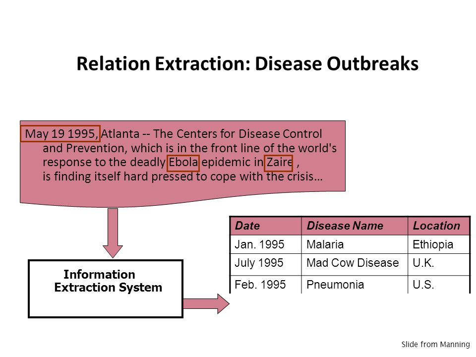 Relation Extraction: Disease Outbreaks May 19 1995, Atlanta -- The Centers for Disease Control and Prevention, which is in the front line of the world s response to the deadly Ebola epidemic in Zaire, is finding itself hard pressed to cope with the crisis… DateDisease NameLocation Jan.