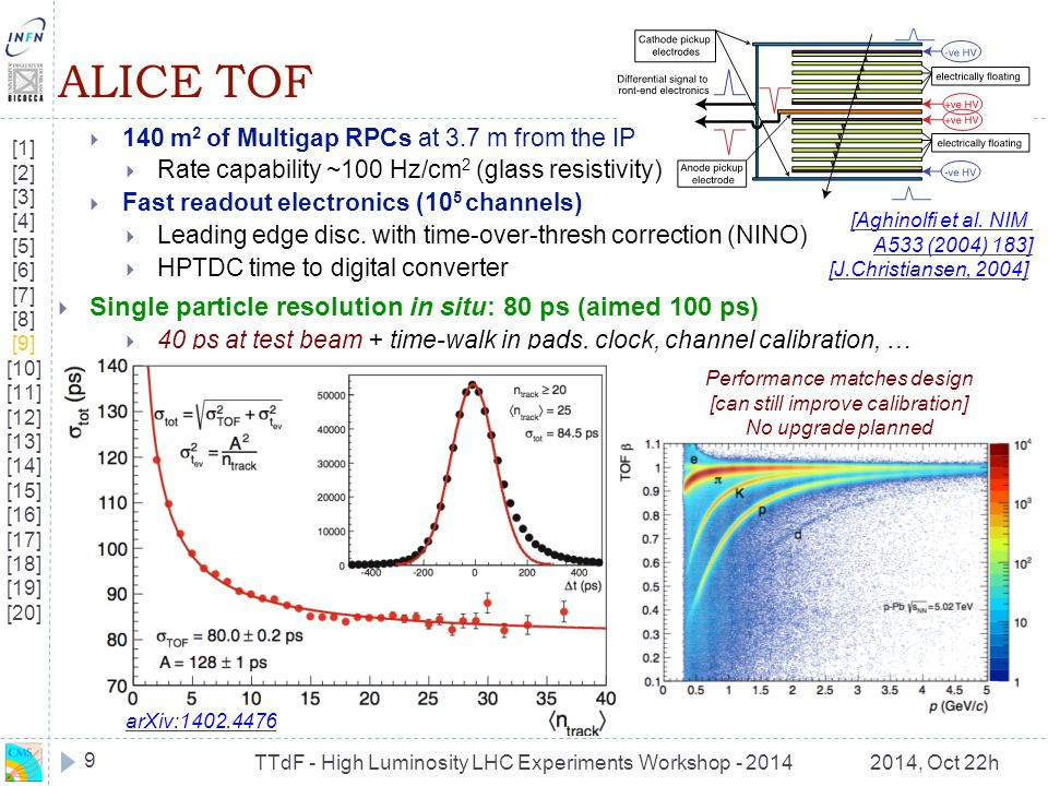 TTdF - High Luminosity LHC Experiments Workshop - 20142014, Oct 22h ALICE TOF  140 m 2 of Multigap RPCs at 3.7 m from the IP  Rate capability ~100 H