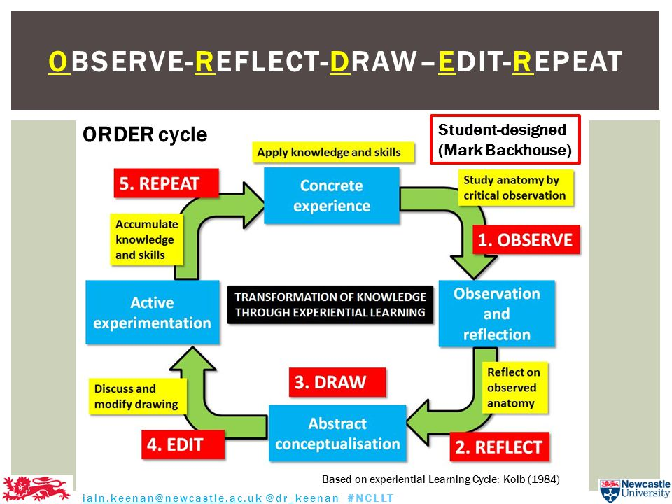 OBSERVE-REFLECT-DRAW–EDIT-REPEAT Based on experiential Learning Cycle: Kolb (1984) iain.keenan@newcastle.ac.uk @dr_keenan #NCLLT ORDER cycle Student-designed (Mark Backhouse)