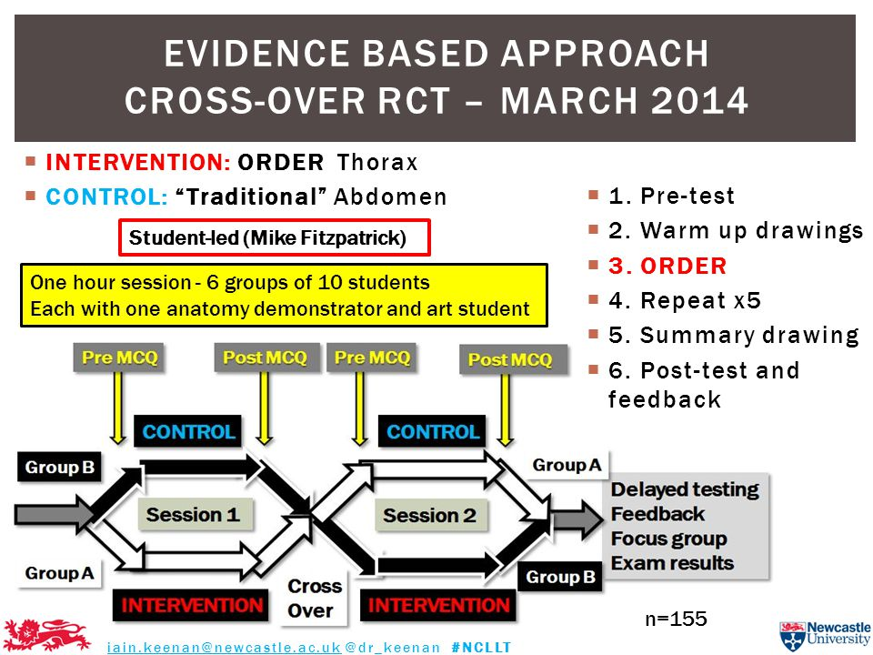  INTERVENTION: ORDER Thorax  CONTROL: Traditional Abdomen EVIDENCE BASED APPROACH CROSS-OVER RCT – MARCH 2014 iain.keenan@newcastle.ac.uk @dr_keenan #NCLLT  1.