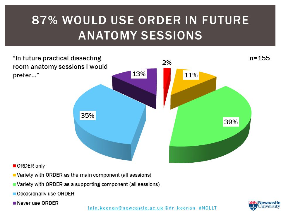 87% WOULD USE ORDER IN FUTURE ANATOMY SESSIONS n=155 In future practical dissecting room anatomy sessions I would prefer… iain.keenan@newcastle.ac.uk @dr_keenan #NCLLT