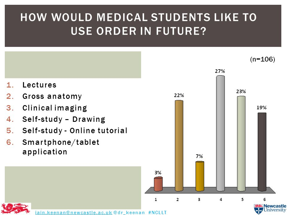 HOW WOULD MEDICAL STUDENTS LIKE TO USE ORDER IN FUTURE? 1.Lectures 2.Gross anatomy 3.Clinical imaging 4.Self-study – Drawing 5.Self-study - Online tut