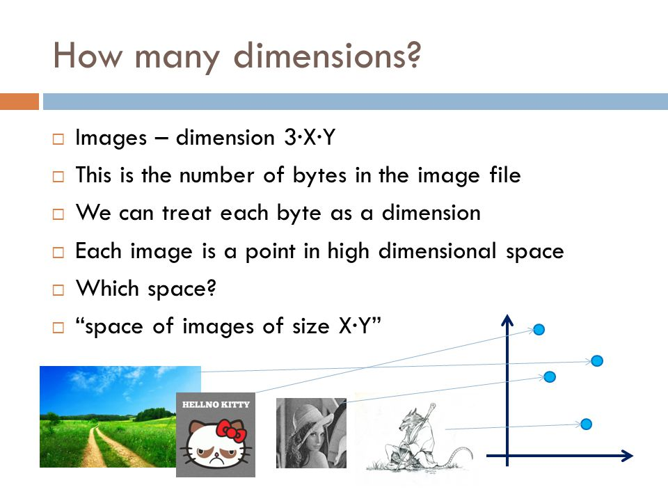  Images – dimension 3·X·Y  This is the number of bytes in the image file  We can treat each byte as a dimension  Each image is a point in high dimensional space  Which space.