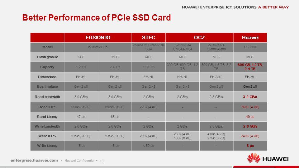 13 Better Performance of PCIe SSD Card FUSION-IOSTECOCZHuawei ModelioDrive2 Duo Kronos™ Turbo PCIe SSA Z-Drive R4 CM84/RM84 Z-Drive R4 CM88/RM88 ES300