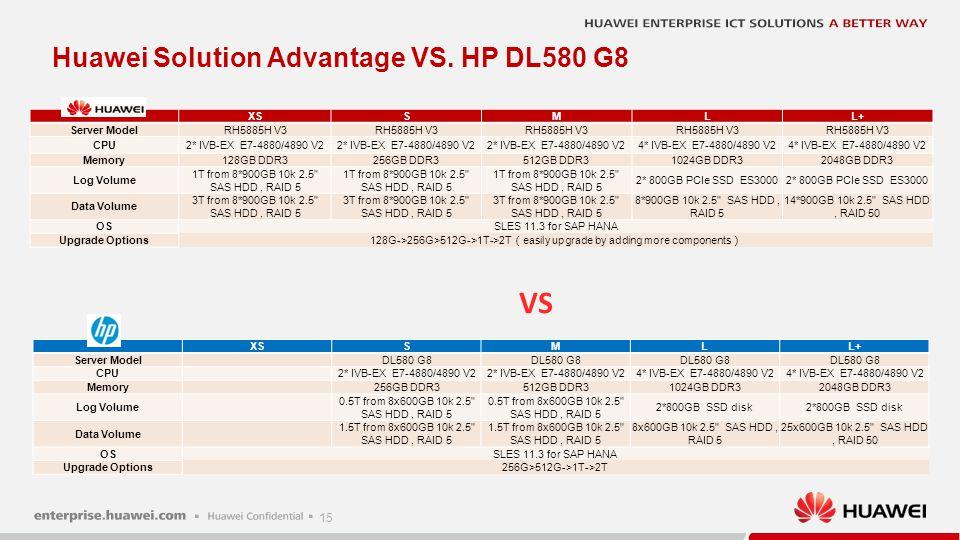 15 XSSMLL+ Server ModelRH5885H V3 CPU2* IVB-EX E7-4880/4890 V2 4* IVB-EX E7-4880/4890 V2 Memory128GB DDR3256GB DDR3512GB DDR31024GB DDR32048GB DDR3 Lo