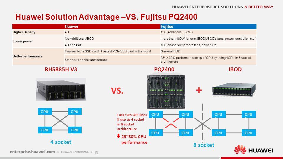 18 VS. + RH5885H V3PQ2400JBOD Huawei Solution Advantage –VS. Fujitsu PQ2400 HuaweiFujitsu Higher Density4U12U(Additional JBOD) Lower power No Addition