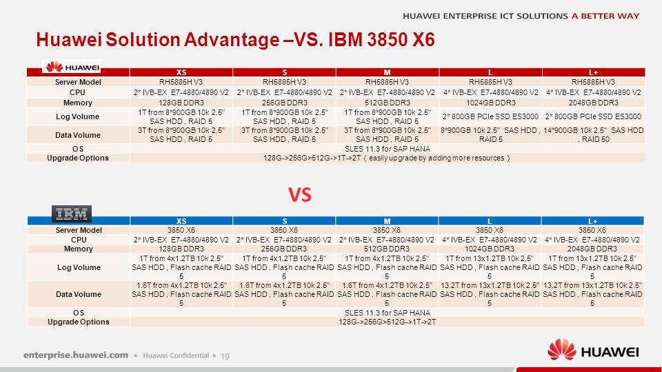 19 XSSMLL+ Server ModelRH5885H V3 CPU2* IVB-EX E7-4880/4890 V2 4* IVB-EX E7-4880/4890 V2 Memory128GB DDR3256GB DDR3512GB DDR31024GB DDR32048GB DDR3 Lo