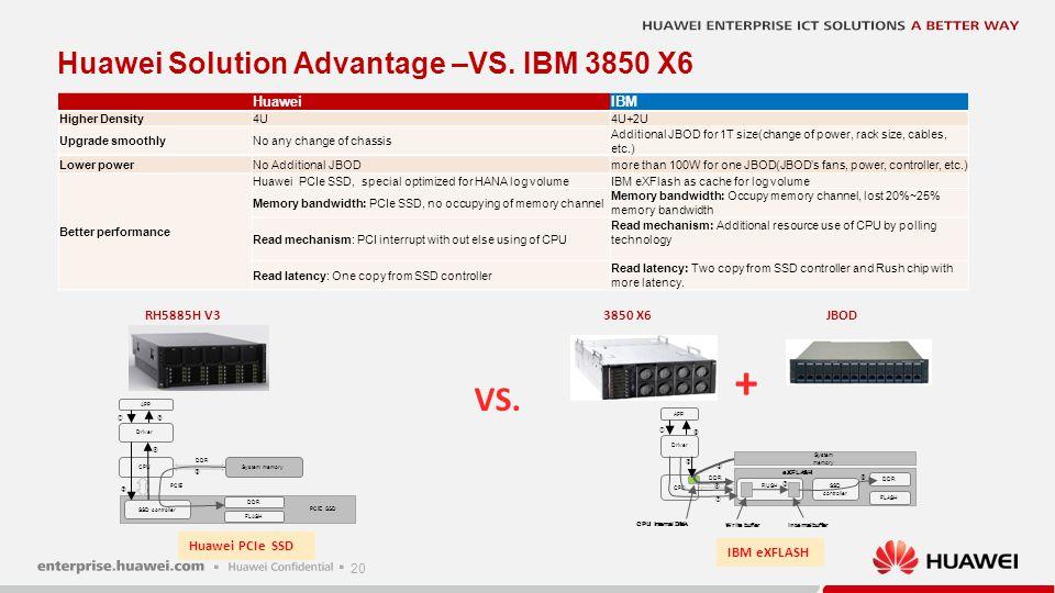 20 VS. + RH5885H V33850 X6JBOD Huawei Solution Advantage –VS. IBM 3850 X6 HuaweiIBM Higher Density4U4U+2U Upgrade smoothlyNo any change of chassis Add