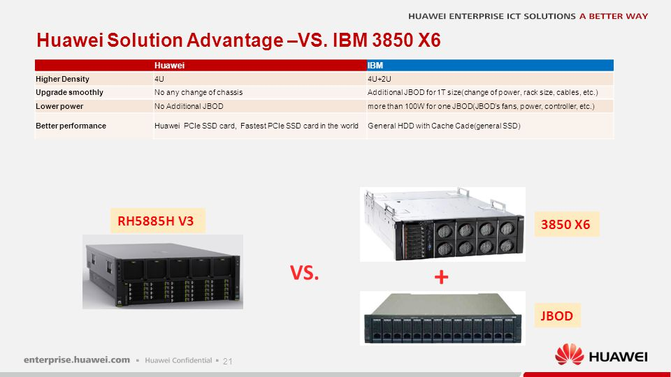 21 Huawei Solution Advantage –VS. IBM 3850 X6 HuaweiIBM Higher Density4U4U+2U Upgrade smoothlyNo any change of chassisAdditional JBOD for 1T size(chan