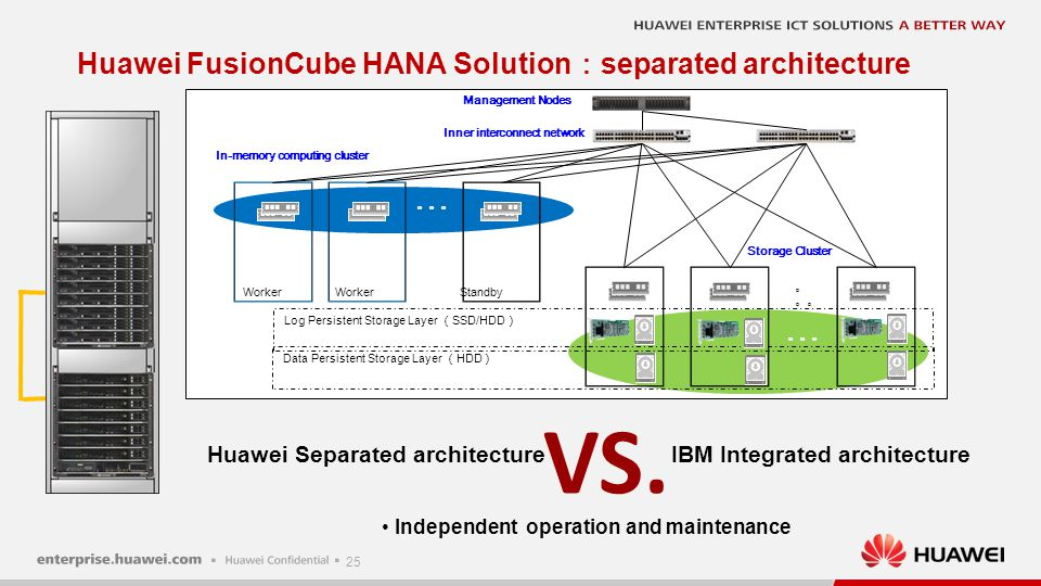 25 Huawei FusionCube HANA Solution : separated architecture Management Nodes Inner interconnect network StandbyWorker Log Persistent Storage Layer ( S