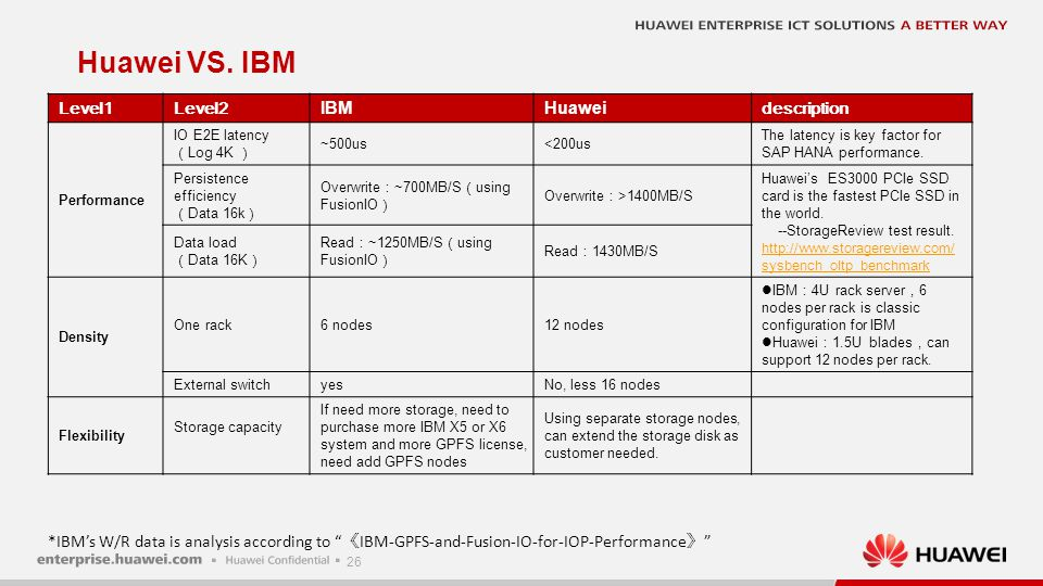 26 Level1Level2IBMHuaweidescription Performance IO E2E latency ( Log 4K ) ~500us<200us The latency is key factor for SAP HANA performance. Persistence