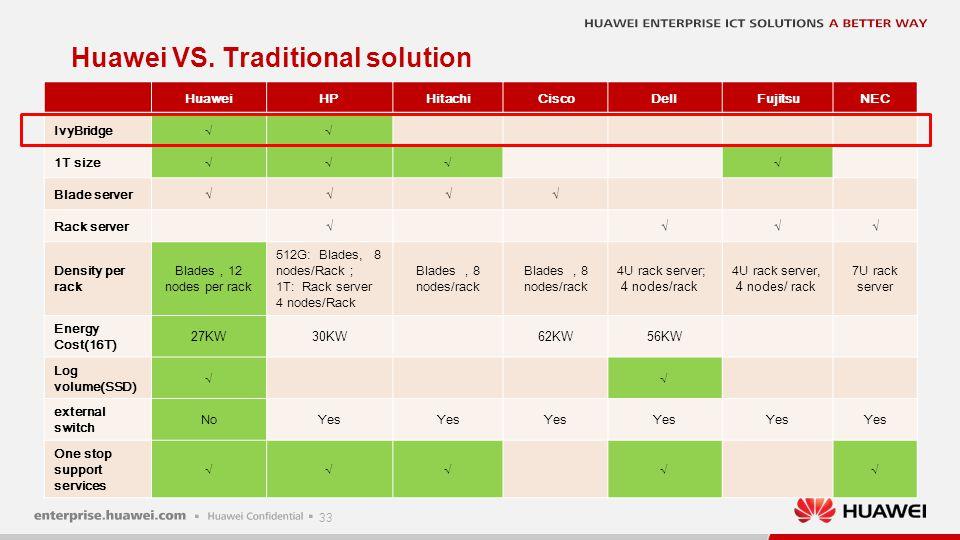 33 Huawei VS. Traditional solution HuaweiHPHitachiCiscoDellFujitsuNEC IvyBridge√√ 1T size√√√√ Blade server√√√√ Rack server√√√√ Density per rack Blades