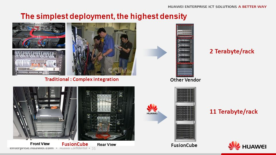 35 Traditional : Complex integration The simplest deployment, the highest density 2 Terabyte/rack Other Vendor FusionCube Rear View Front View FusionC