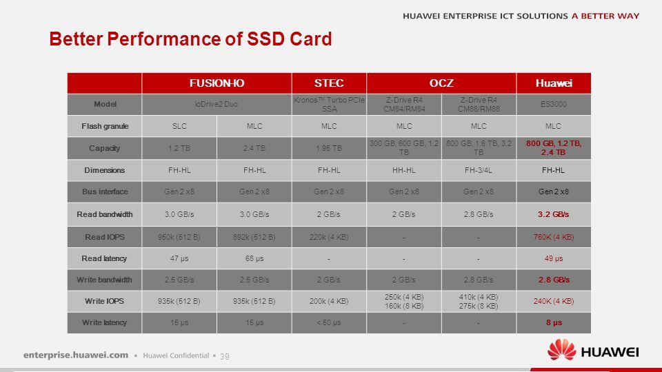 39 Better Performance of SSD Card FUSION-IOSTECOCZHuawei ModelioDrive2 Duo Kronos™ Turbo PCIe SSA Z-Drive R4 CM84/RM84 Z-Drive R4 CM88/RM88 ES3000 Fla