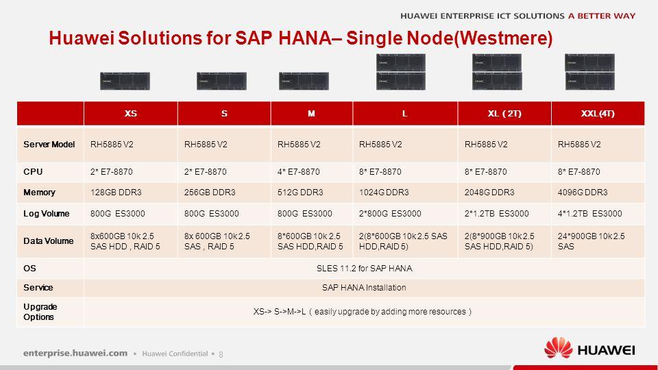 8 XSSML XL ( 2T) XXL(4T) Server ModelRH5885 V2 CPU2* E7-8870 4* E7-88708* E7-8870 Memory128GB DDR3256GB DDR3512G DDR31024G DDR32048G DDR34096G DDR3 Lo