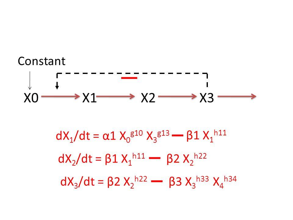 X0X1X2X3 Constant dX 1 /dt = α1 X 0 g10 X 3 g13 β1 X 1 h11 dX 2 /dt = β1 X 1 h11 β2 X 2 h22 dX 3 /dt = β2 X 2 h22 β3 X 3 h33 X 4 h34