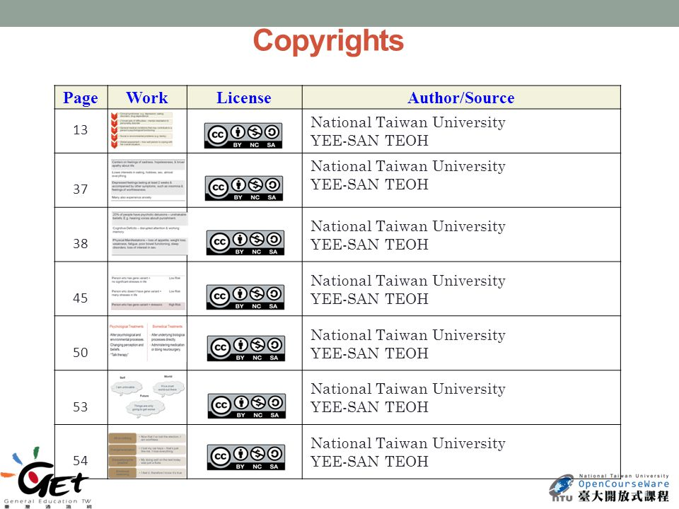 Copyrights PageWorkLicenseAuthor/Source 13 National Taiwan University YEE-SAN TEOH 37 National Taiwan University YEE-SAN TEOH 38 National Taiwan University YEE-SAN TEOH 45 National Taiwan University YEE-SAN TEOH 50 National Taiwan University YEE-SAN TEOH 53 National Taiwan University YEE-SAN TEOH 54 National Taiwan University YEE-SAN TEOH