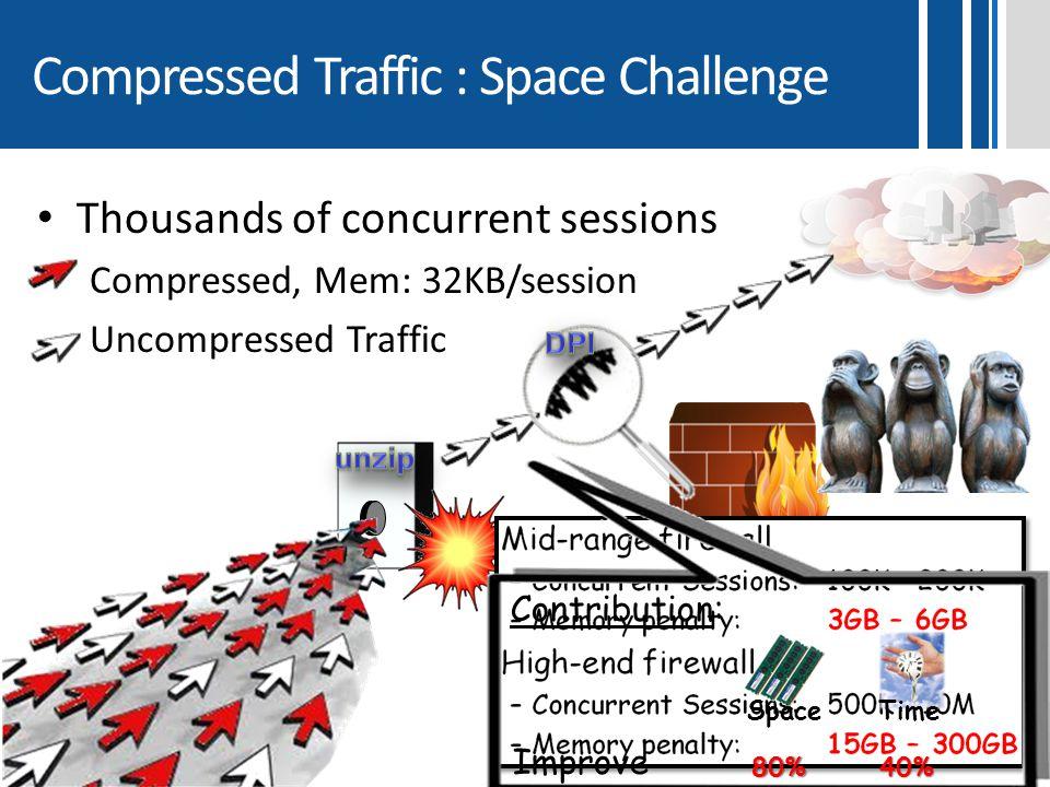 Compressed Traffic : Space Challenge Thousands of concurrent sessions Compressed, Mem: 32KB/session Uncompressed Traffic SpaceTime 80%40% Contribution