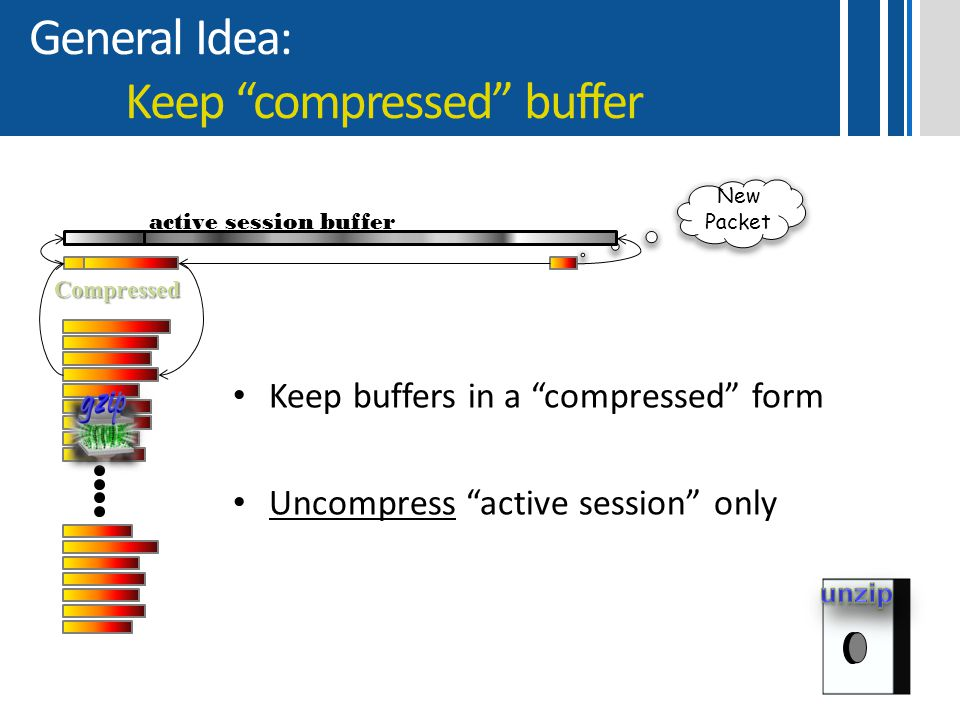 """General Idea: Keep """"compressed"""" buffer Keep buffers in a """"compressed"""" form Uncompress """"active session"""" only Compressed active session buffer New Packe"""