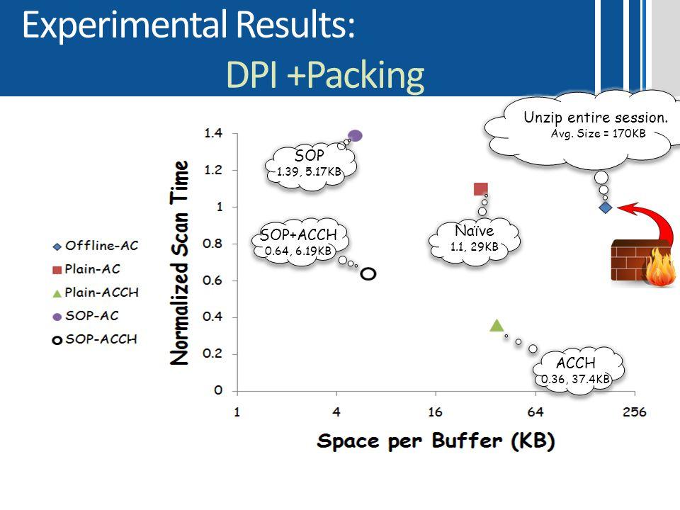 Experimental Results: DPI +Packing Unzip entire session. Avg. Size = 170KB SOP 1.39, 5.17KB ACCH 0.36, 37.4KB SOP+ACCH 0.64, 6.19KB Naïve 1.1, 29KB