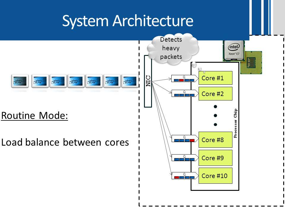 System Architecture Processor Chip Core #8 NIC Core #1 Q Core #2 Q Q Q Q Detects heavy packets Core #9 Core #10 Routine Mode: Load balance between cor