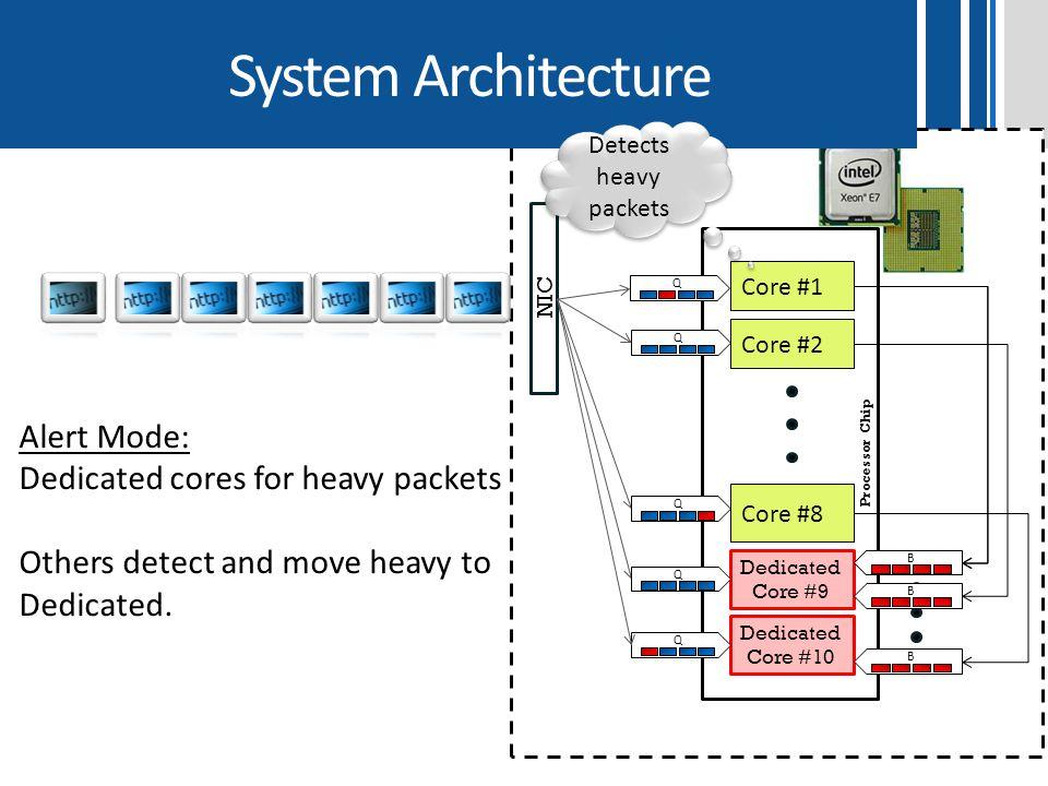 System Architecture Processor Chip Core #8 Dedicated Core #9 NIC Core #1 Q Core #2 Q Q Q B Dedicated Core #10 B Q Detects heavy packets Alert Mode: De