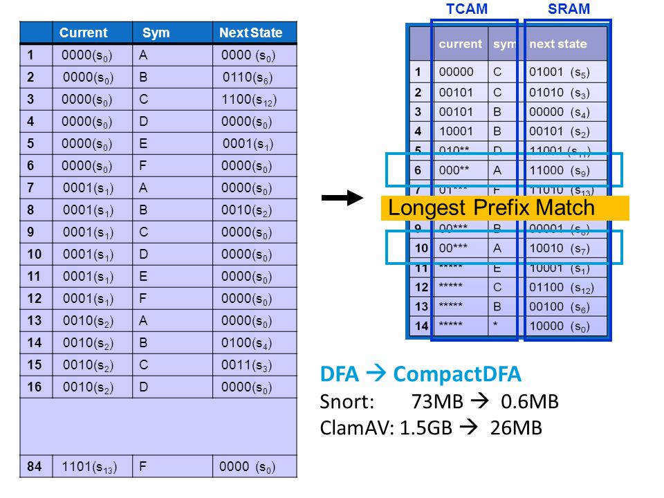 Next State SymCurrent 0000 (s 0 )A 1 0110(s 6 )B 0000(s 0 )2 1100 (s 12 )C0000 (s 0 )3 D 4 0001(s 1 )E0000 (s 0 )5 F 6 A 0001(s 1 )7 0010 (s 2 )B 0001