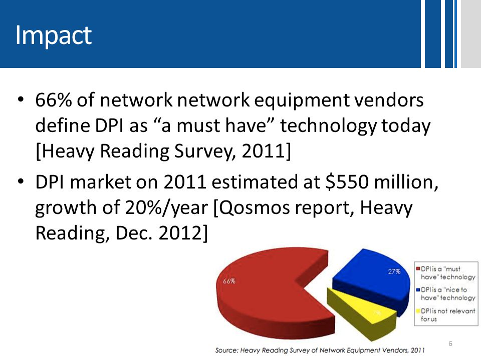"""Impact 66% of network network equipment vendors define DPI as """"a must have"""" technology today [Heavy Reading Survey, 2011] DPI market on 2011 estimated"""