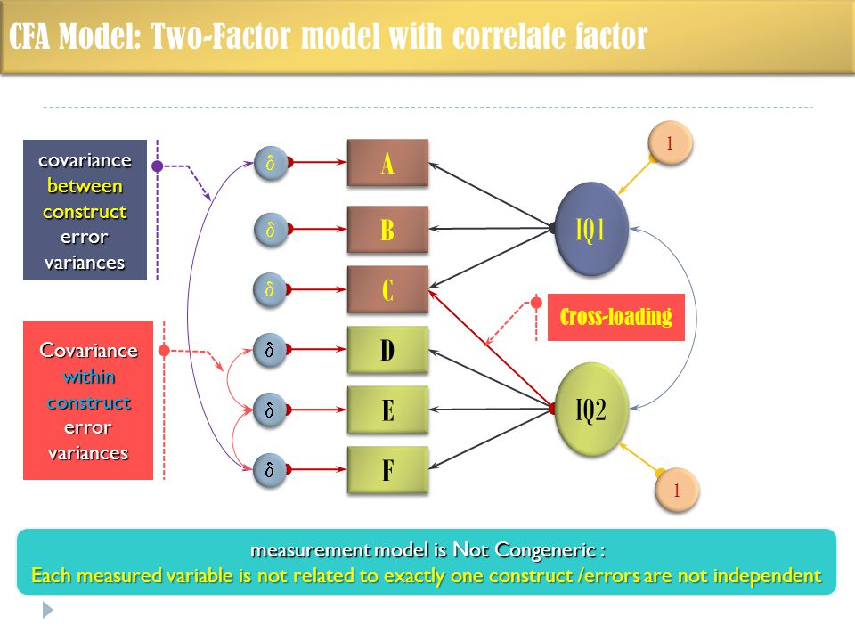 A A B B C C D D E E F F IQ2             1 1 IQ1 1 1 CFA Model: Two-Factor model with correlate factor Cross-loading covariance between construct error variances Covariance within construct error variances measurement model is Not Congeneric : Each measured variable is not related to exactly one construct /errors are not independent
