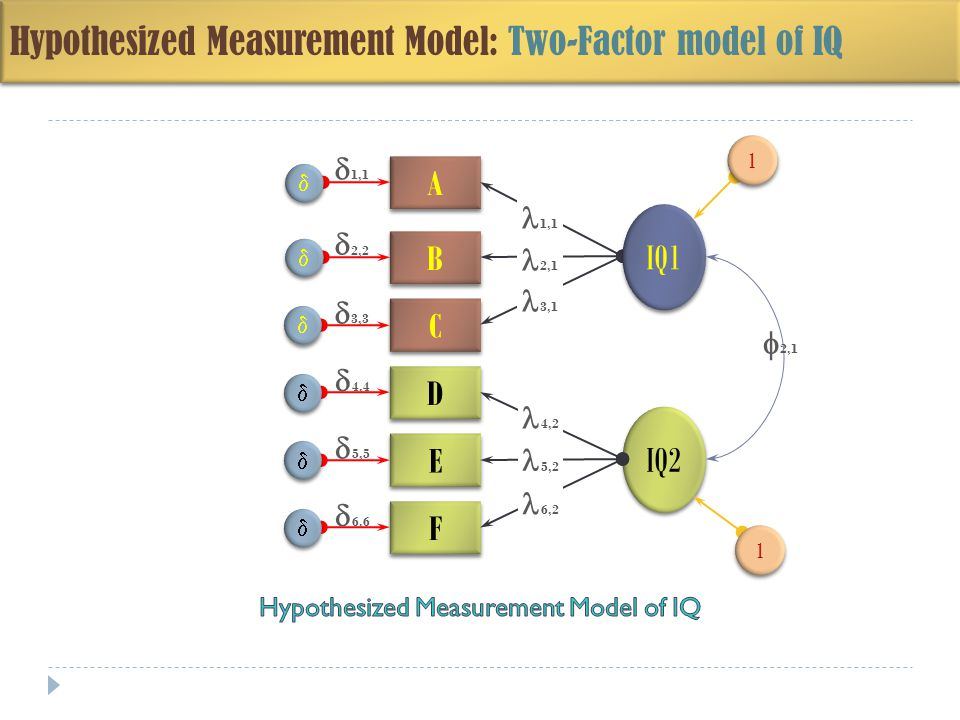 A A B B C C D D E E F F IQ2             1 1 Hypothesized Measurement Model: Two-Factor model of IQ IQ1 1 1 2,1 1,1 3,1 4,2 5,2 6,2  2,2  1,1  3,3  4,4  5,5  6,6  2,1