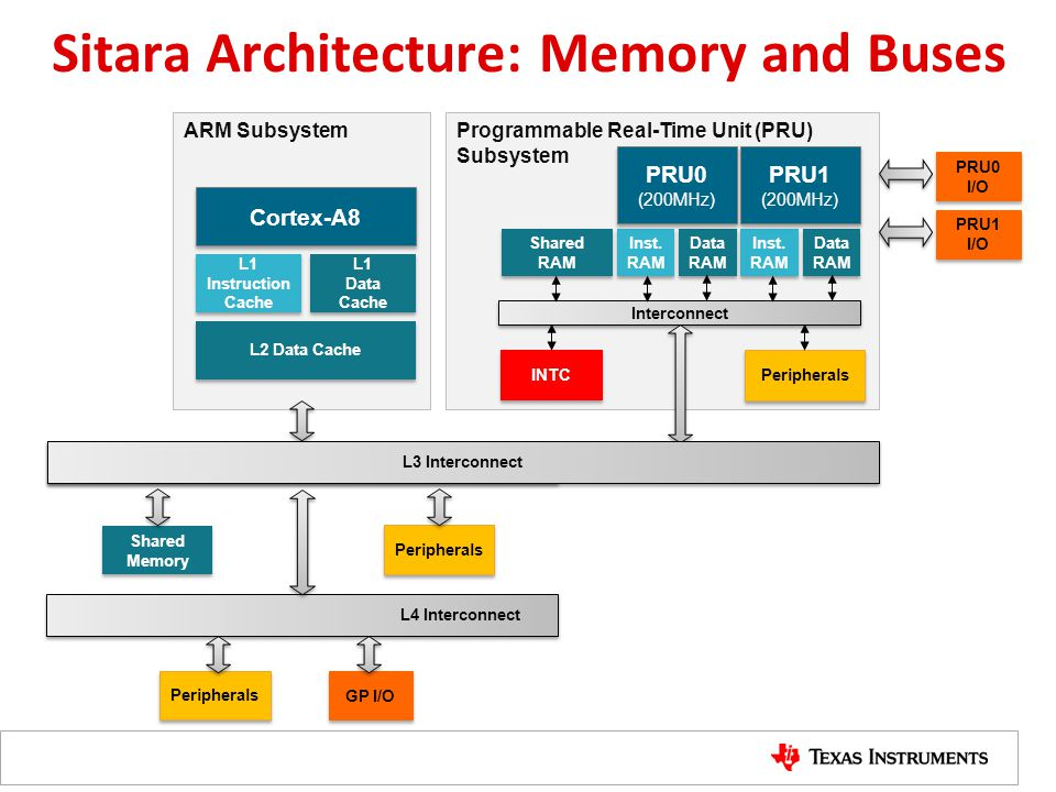 Sitara Architecture: Memory and Buses Programmable Real-Time Unit (PRU) Subsystem Interconnect INTC Peripherals PRU0 I/O Inst. RAM Shared RAM Data RAM
