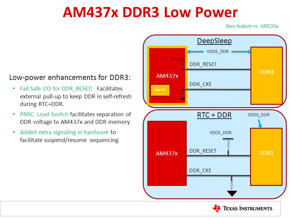 AM437x DDR3 Low Power AM437x DDR3 Low-power enhancements for DDR3: Fail Safe I/O for DDR_RESET: Facilitates external pull-up to keep DDR in self-refre