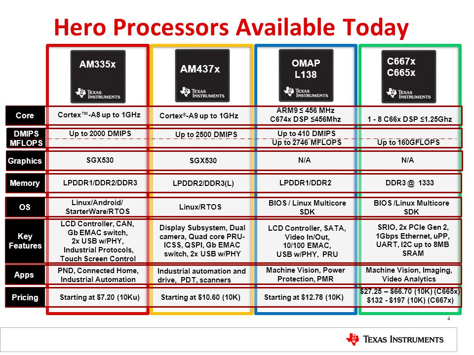 Hero Processors Available Today 4 Core DMIPS MFLOPS Graphics Memory Pricing Apps Cortex™-A8 up to 1GHz Up to 2000 DMIPS SGX530 LPDDR1/DDR2/DDR3 Starti