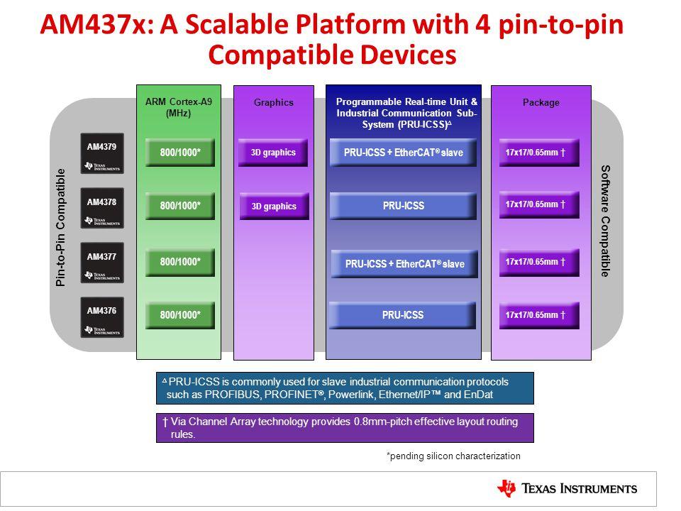 Sitara Memory MPU Internal memories – 32K L1P, 32K L1D, 256K L2/L3, 64K RAM PRU Internal memory – Data and Instruction RAM per PRU, Shared RAM L3 Shared RAM (OCMC) – 256KB shared memory (64K AM335) External Memory – 32-bit LPDDR2/DDR3/DDR3L (16-bits AM335X) New feature vs.