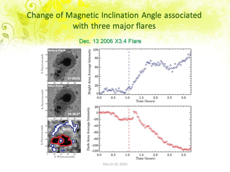 Change of Magnetic Inclination Angle associated with three major flares Dec.